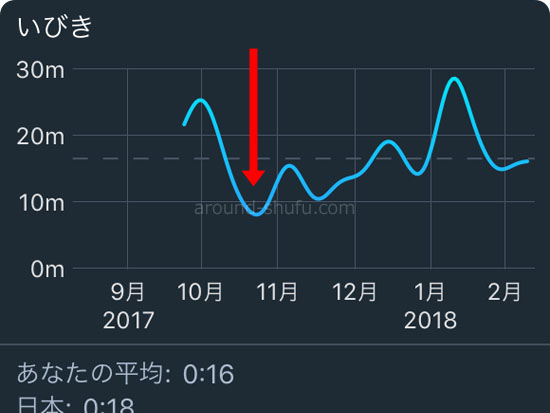 Sleep Cycle いびき