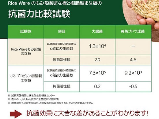 まな板の抗菌力比較