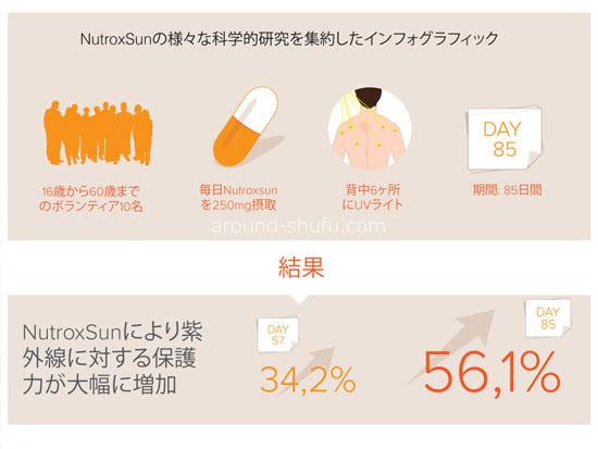 ニュートロックスサン NutroxSun インフォグラフィック