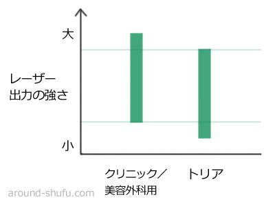 レーザーの出力数値の差